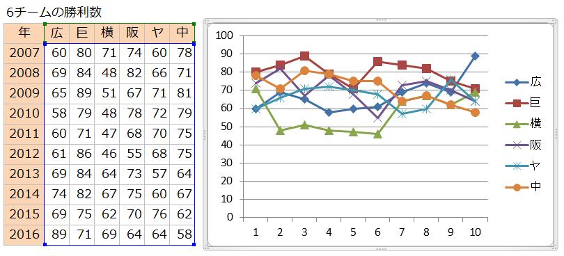 ExcelGraph10