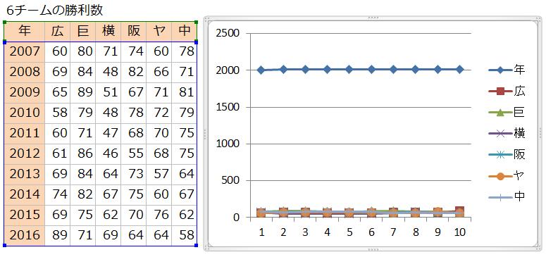 ExcelGraph6